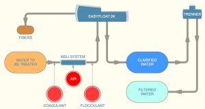 Simeoni system